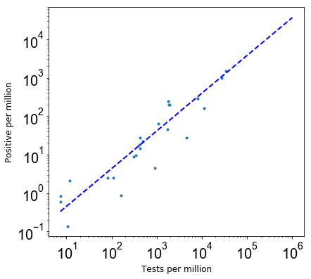 Test per million vs positive per million graph 2