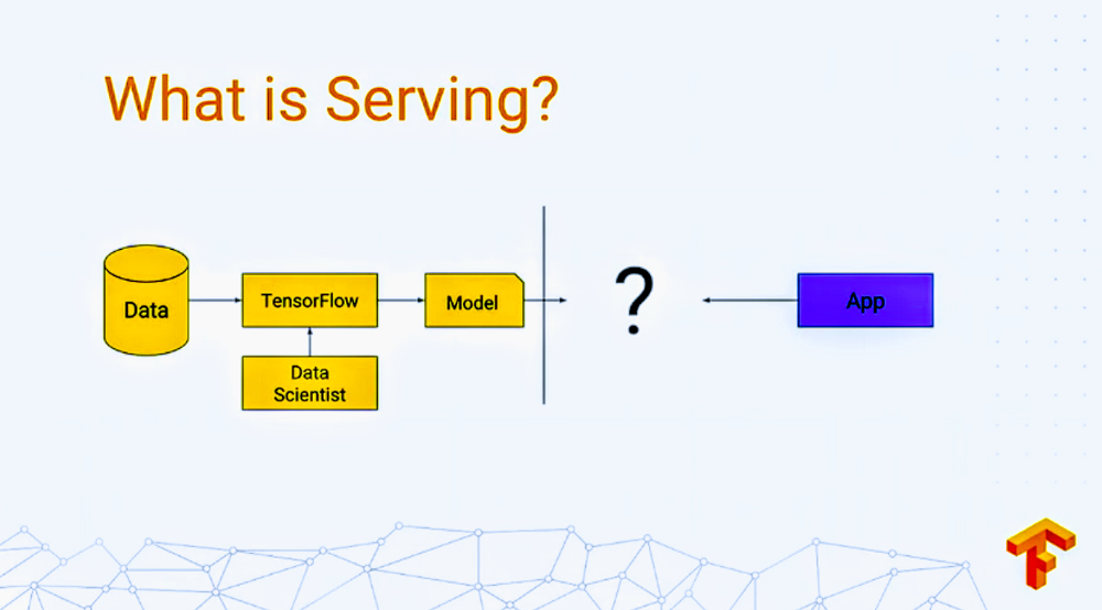 Serving a deep learning model in production using tensorflow