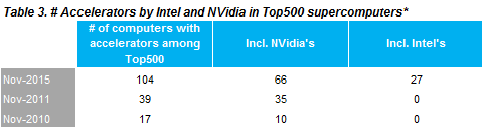 Accelerators by Intel and Nvidia in top 500 supercomputers
