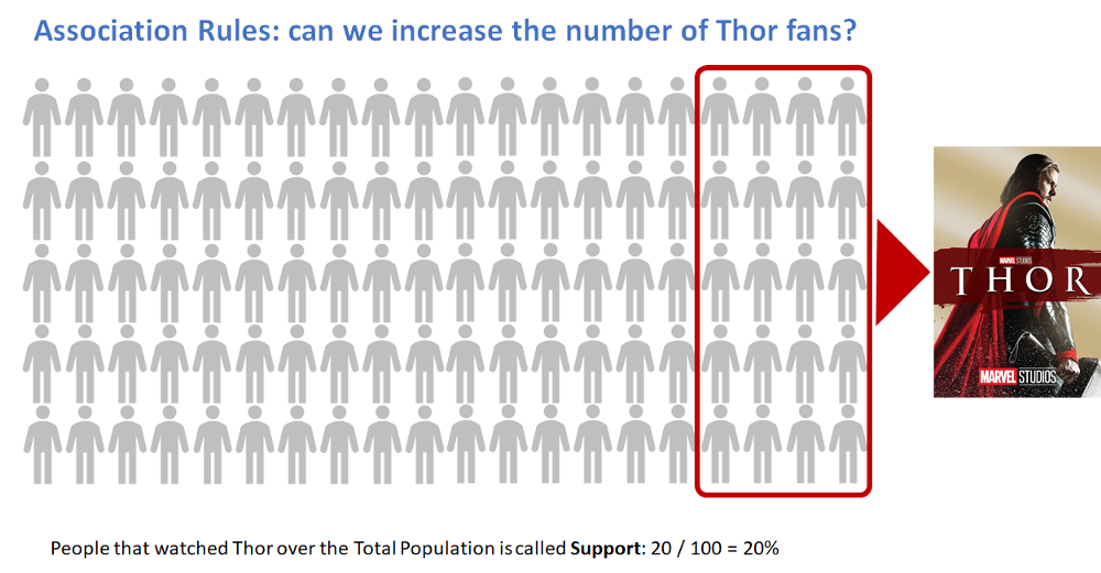 The Apriori Algorithm in Python  Expanding Thor's fan base