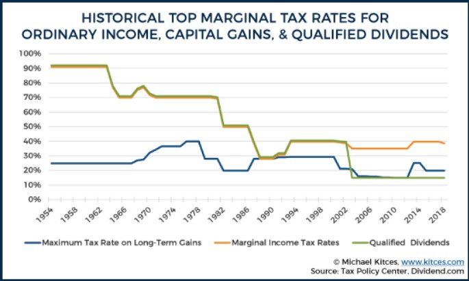Over the long term, taxes can change dramatically, and they may be at all-time lows