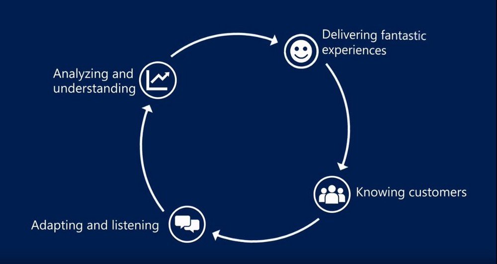 How does Dynamics 365 improve customer service & increase client satisfaction? 1 MWHKrZvhoEUOfXRwAwy4pQ