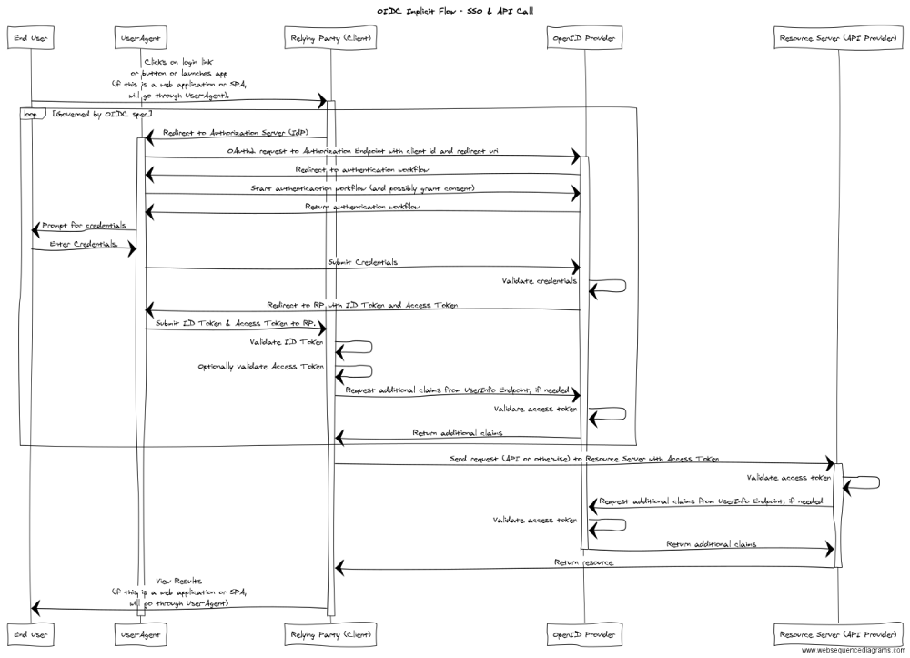 Saml2 vs jwt understanding openid connect part 3 apigee community the scenario we just walked through is described in the sequence diagram below ccuart Gallery