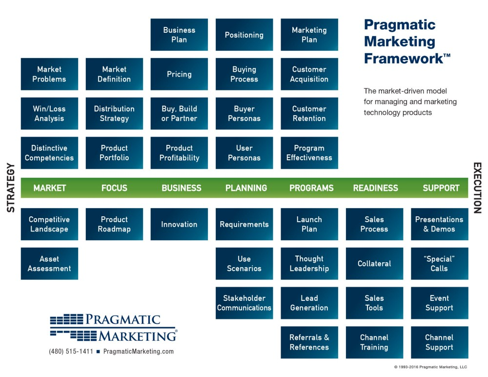 What is the Pragmatic Marketing Framework?
