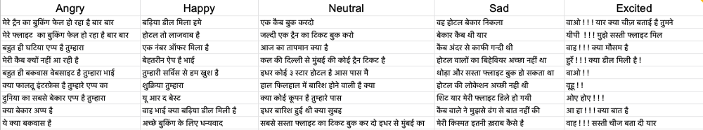 Emotion Detection from Hindi Text Corpus Using ULMFiT – mc ai