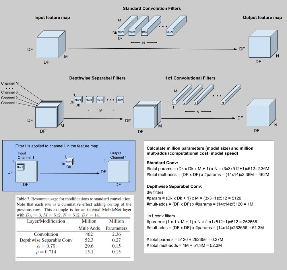 MobileNet: Paper Review and Model Architecture – mc ai