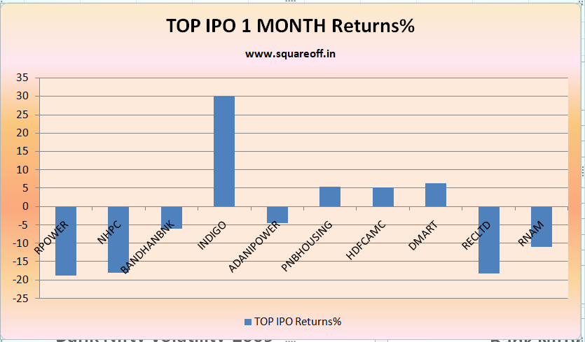 Biggest IPOs in India and their 1st month returns