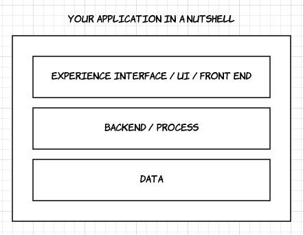 Balance in Testing - Application structure