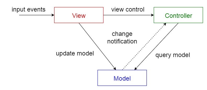 Model-view-controller pattern