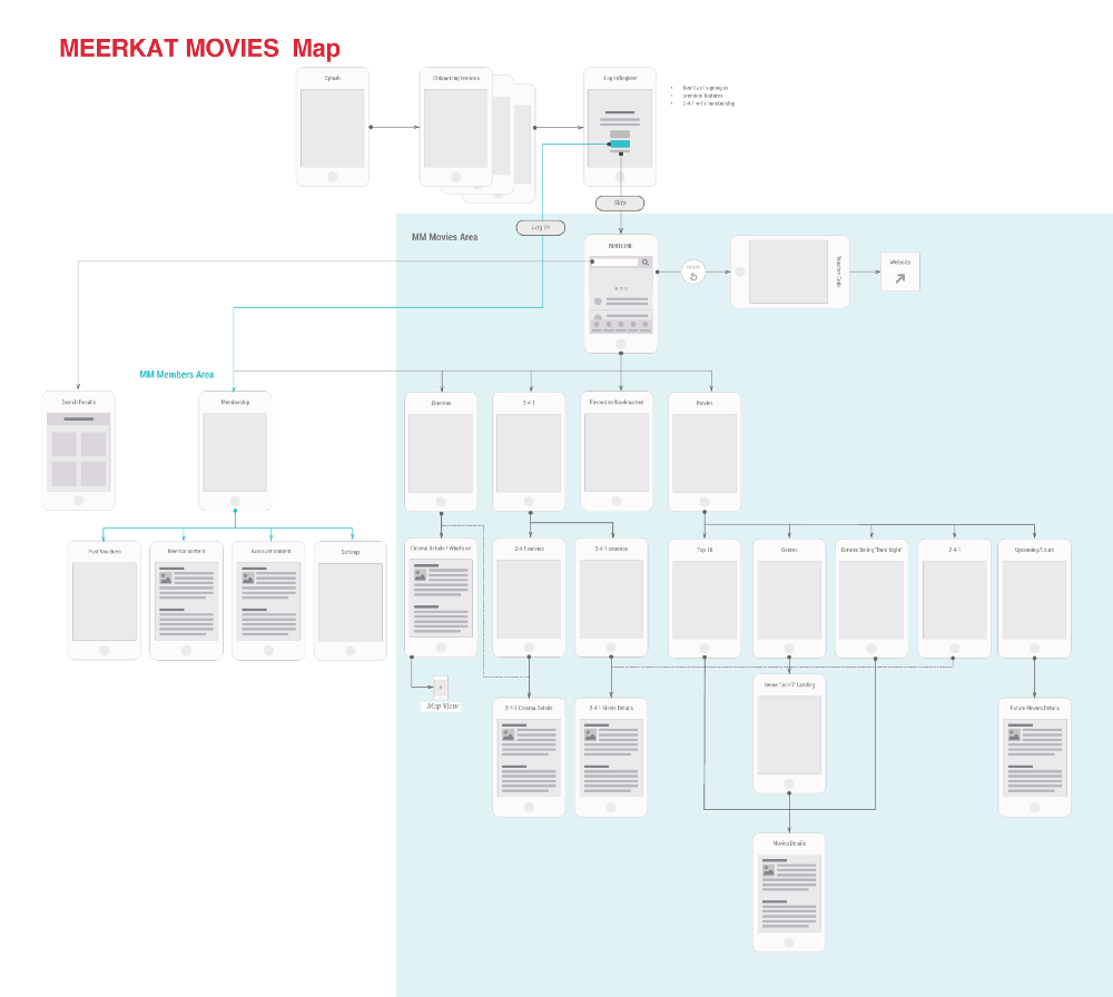 Meerkat Movies Map - Our first view on map of screens for the new app - User Centered Design