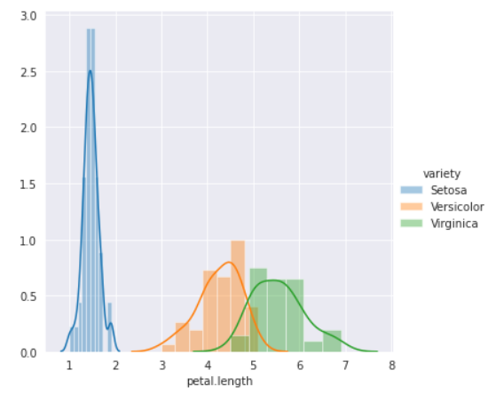 Histogram using seaborn library