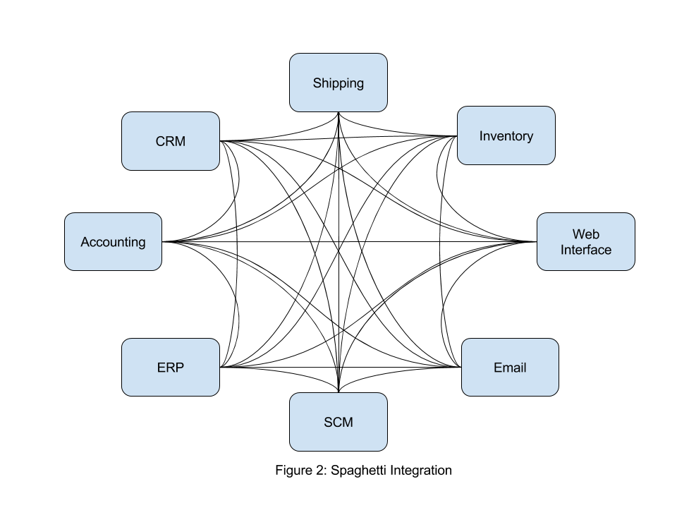 The Evolution Of Distributed Systems Dzone Cloud