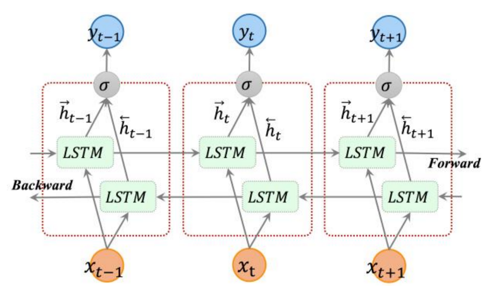 Deep Learning For Named Entity Recognition 2 Implementing The State Of The Art Bidirectional Lstm Mc Ai