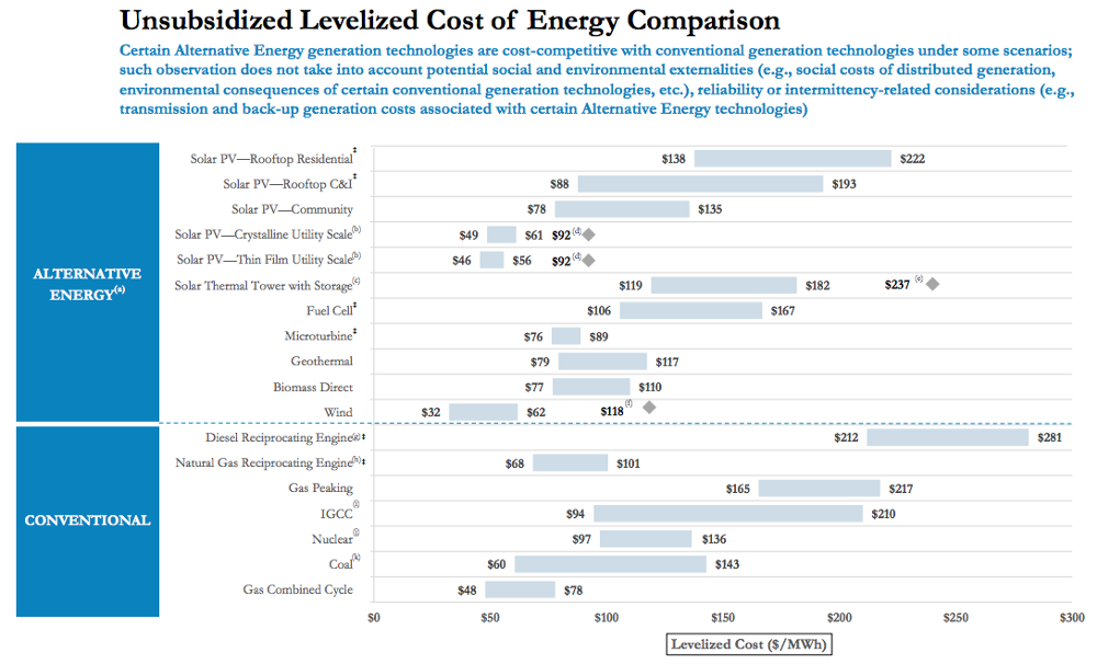 1*Qxx7YQevbMHqr k0 lHEAg Solar and Wind: How Low Can They Go?