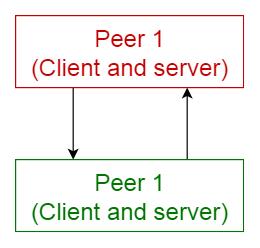 Peer-to-peer pattern