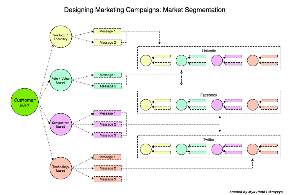 How to Design Marketing Campaigns: The Importance of Market Segmentation