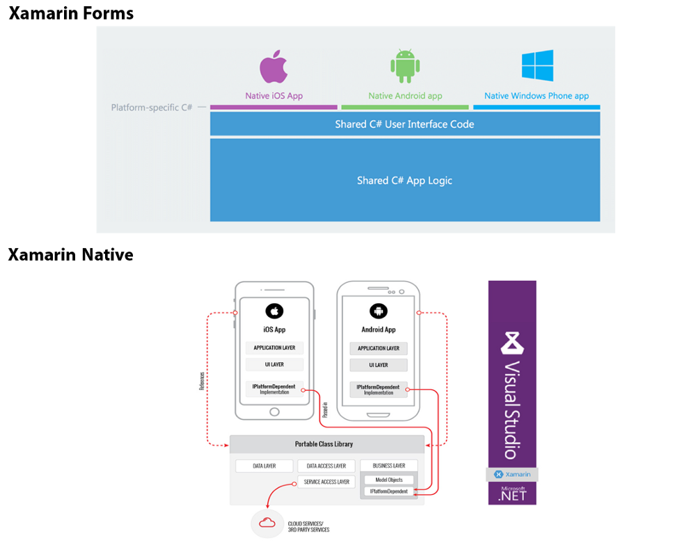 How to Create a CrossPlatform Mobile App Using Xamarin Forms