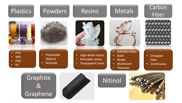 Common Materials used in 3D Printing