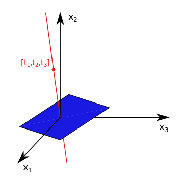 Part I: Projective Geometry in 2D – mc ai