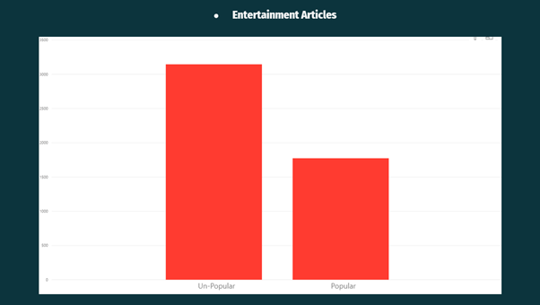 entrtainment articles