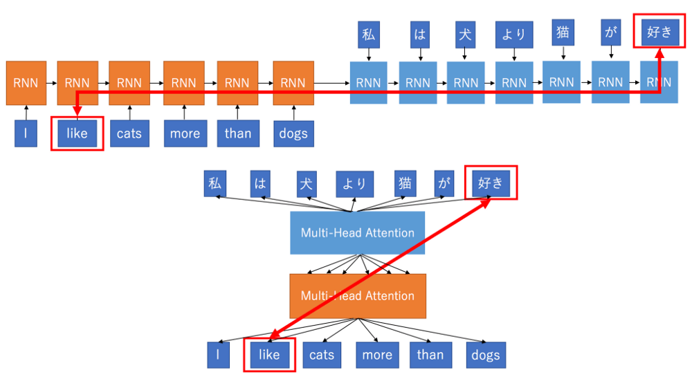 NLP: Extract contextualized word embeddings from BERT (Keras