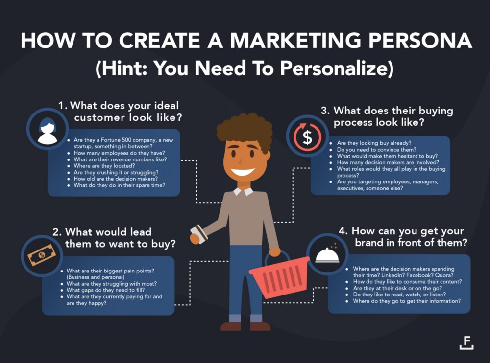 how to create a marketing persona