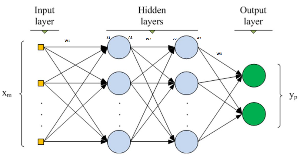 Multilayered Neural Network from scratch using python – mc ai