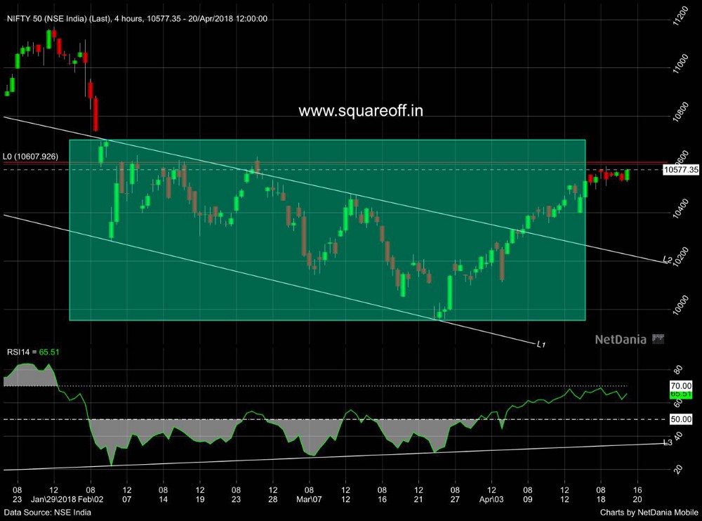 Nifty Overview for the week (23/4/2018–27/4/2018)?