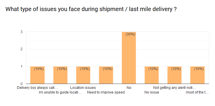 last mile delivery survey response on issues faced during shipment pr  delivery.