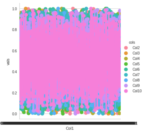 PyCaret for anomaly detection factorplot