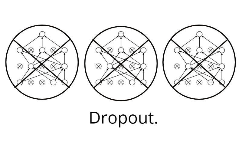 Don't Use Dropout in Convolutional Networks