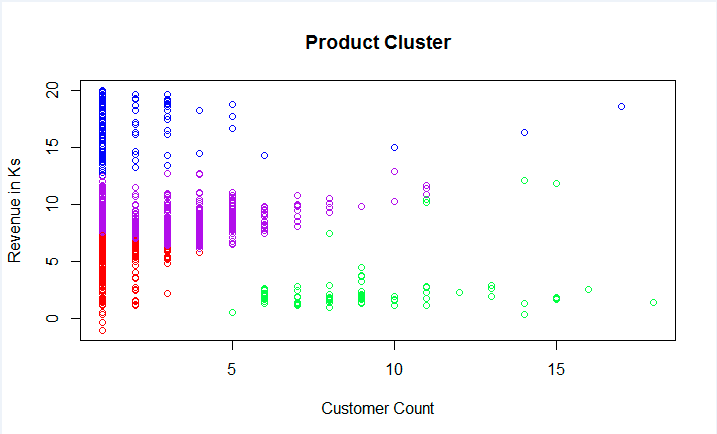 Customer Count Vs Revenue colored bycluster