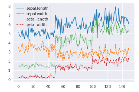 Line chart using seaborn library