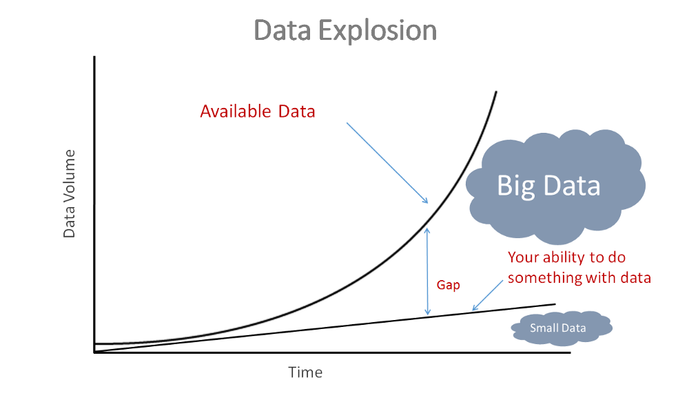 Machine Learning with Big Data – mc ai