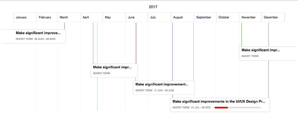 Open source gantt chart library for d3 js skcript