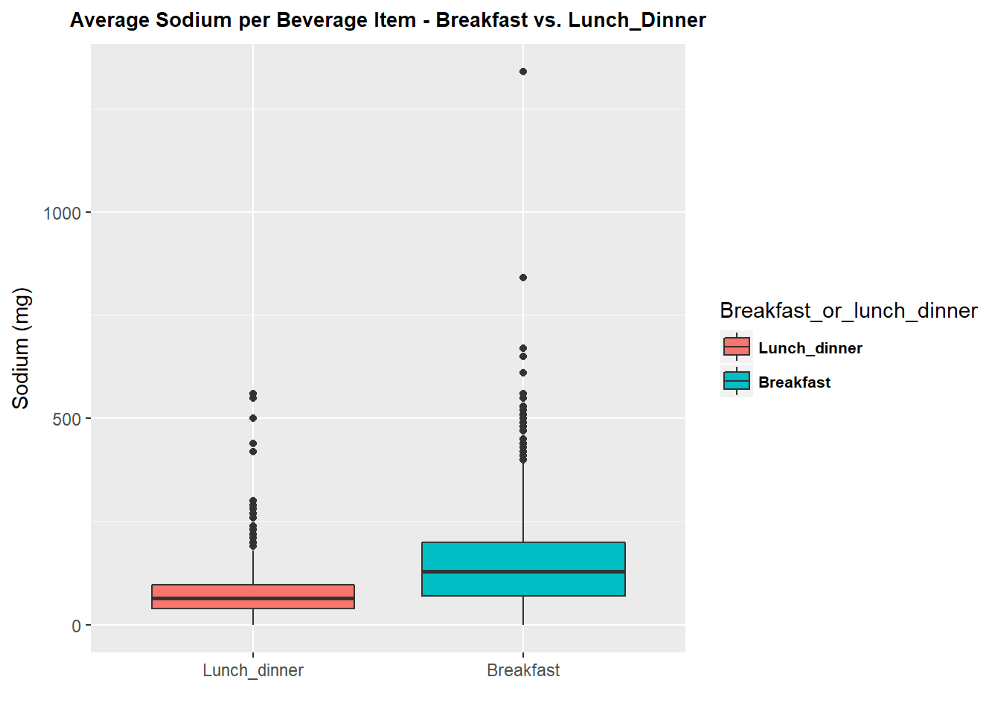 Fast food breakfasts: Any better than burgers? A data science based