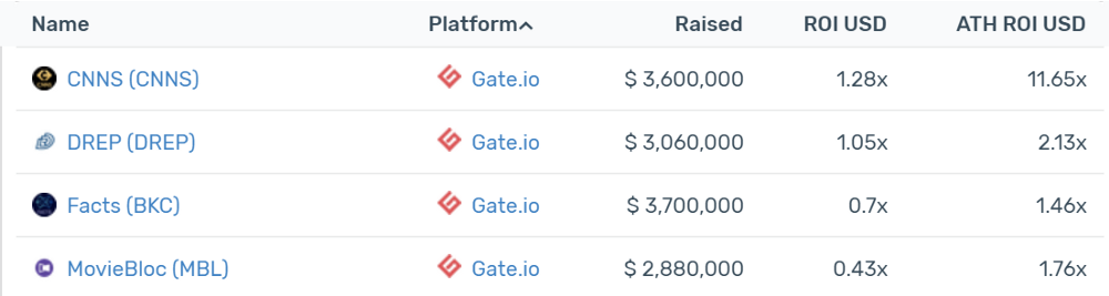 Gate Current AVG ROI: -13.5%