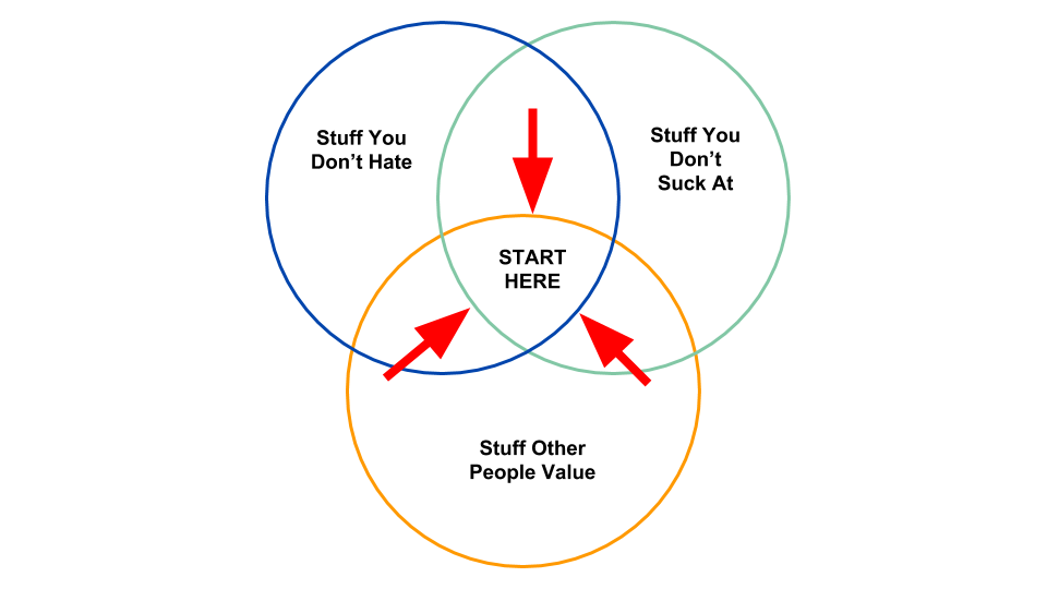 Venn diagram of stuff you don't have, stuff you don't suck at, and stuff other people value. Launch your career in the middle of these three things.