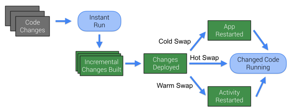 Instant Run = Incremental build + Hot, Warm, or Cold swap