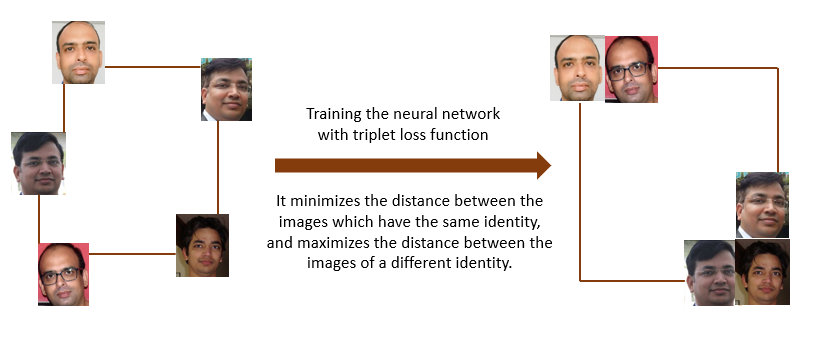 Face recognizer application using a deep learning model