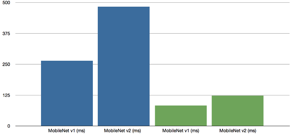 The Big Benchmarking Roundup – IoT – Internet of Things