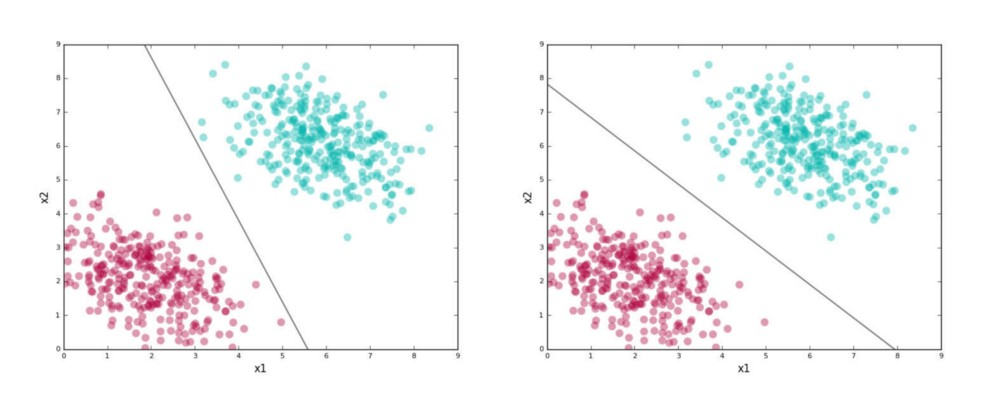 Support Vector Machine (SVM) Tutorial: Learning SVMs From