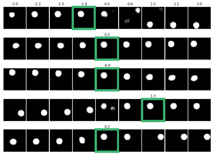 Learning Disentangled Representations — Part 1 (simple dots