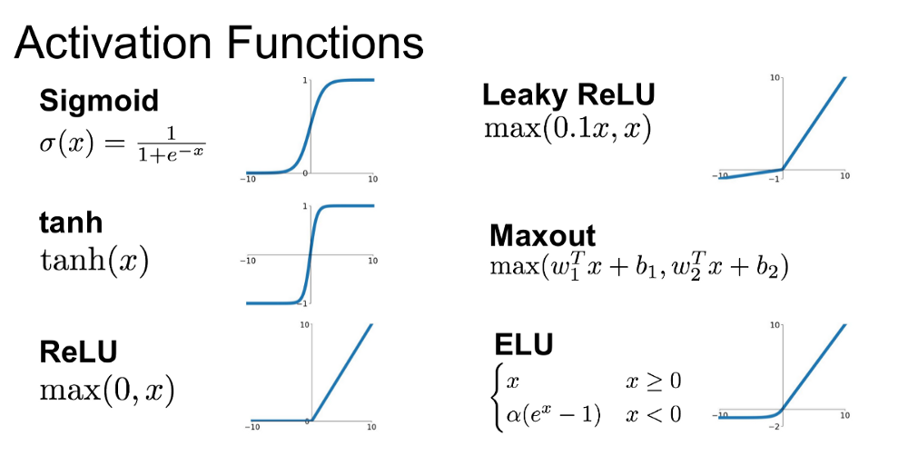 Image result for activation functions deep learning