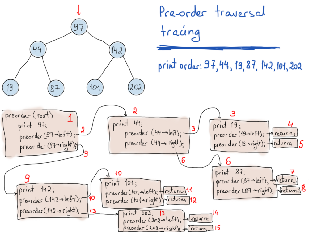 Detailed tracing of pre-order traversal