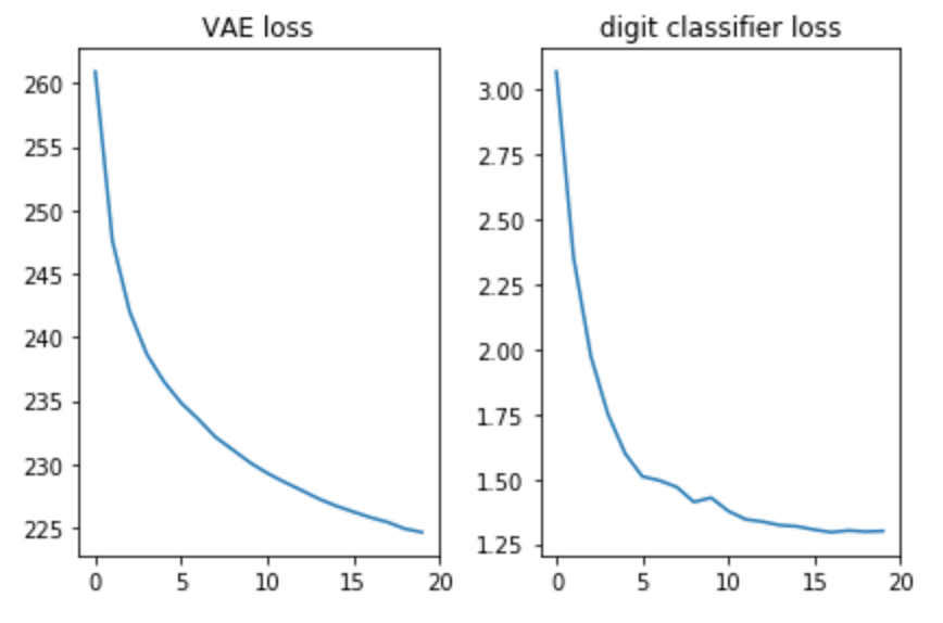 Variational Autoencoders Explained in Detail