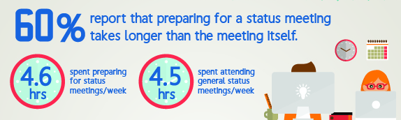 No more waste of time getting ready for a meeting is an open office benefit