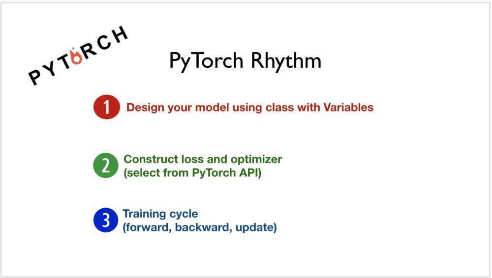Notes on Deep Learning — Linear regression in PyTorch way