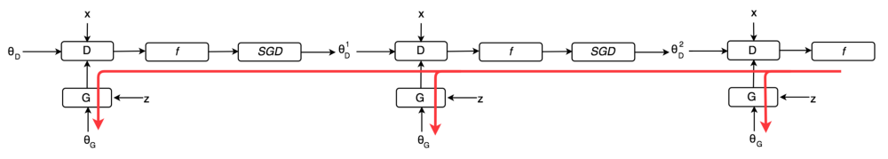 GAN — Unrolled GAN (how to reduce mode collapse) – mc ai