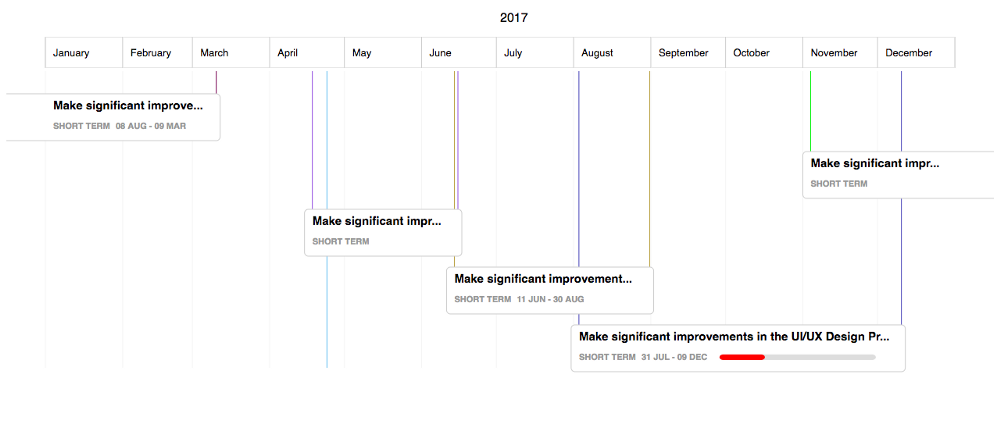 Open Source Gantt Chart Library For D3js Skcript